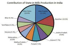 White revolution impact on india